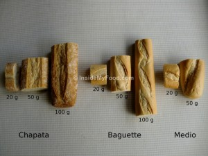 Raciones - Farináceos - Pan - Comparación de tipos de pan